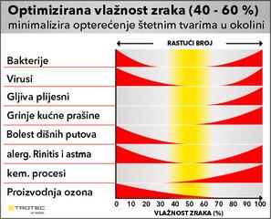 Optimizirana vlažnost zraka (40 - 60 %) minimalizira opterećenje štetnim tvarima u okolini